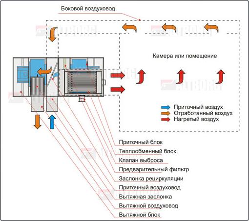 Примечание: Эта схема наиболее часто используется для окрасочно-сушильных камер, расположенных на ровном полу...